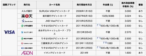 デビットカード Wikipedia